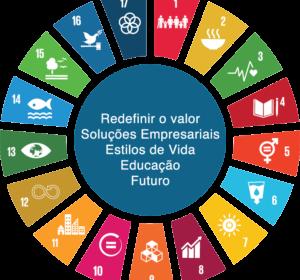 """Conferência """"Os desafios das empresas portuguesas na priorização dos ODS e no relato não financeiro"""""""
